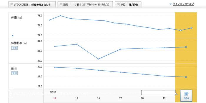 ダイエット1週目(20170514-20)のグラフ