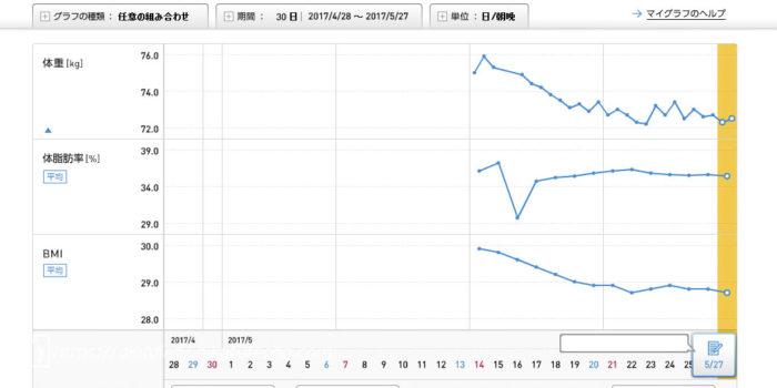 2017年5月14日〜27日のグラフ