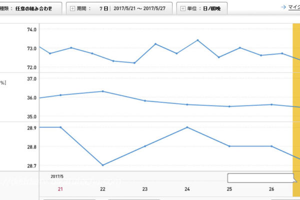 2017年5月21日〜27日のグラフ