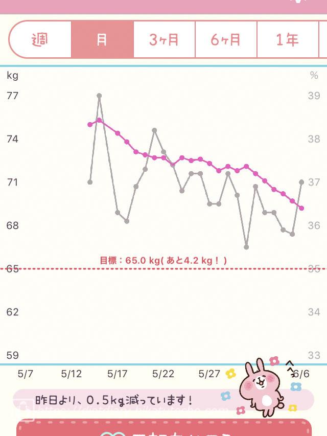 2017年6月6日までの1か月間の朝の体重