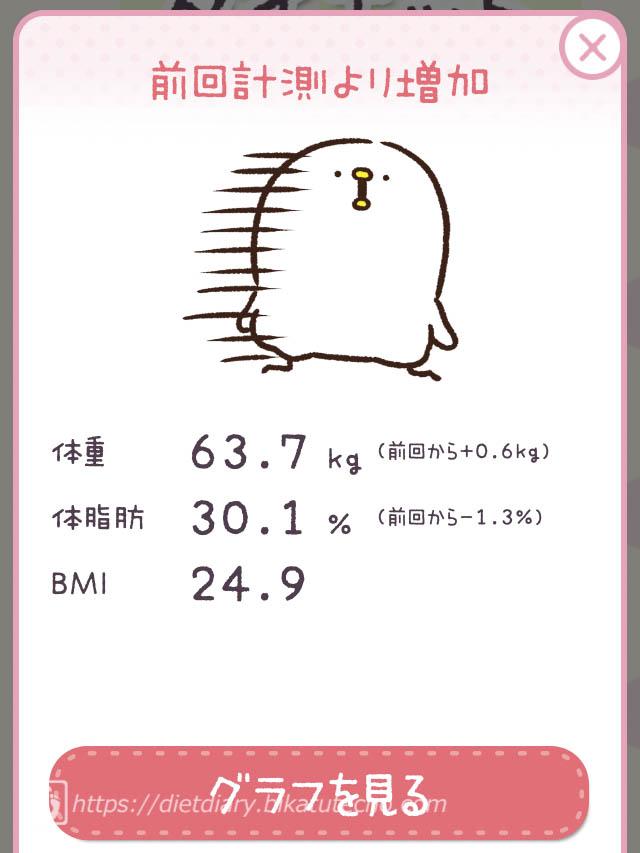 2017年9月6日朝の体重